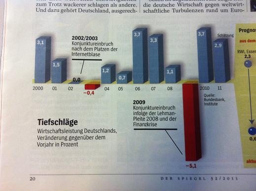 Grafik zu Wirtschaftsleistung