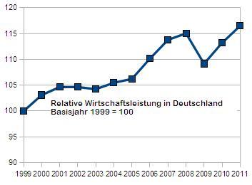 Wirtschaftswachstum mit Basiswert